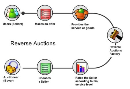 reverse_auctions_flow